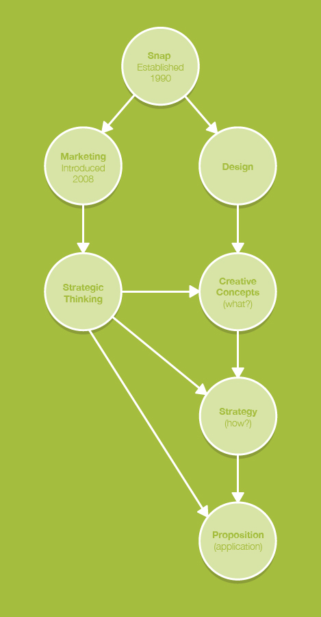 Diagram of how Strategic Marketing underpins Snap Marketing's approach to creative execution